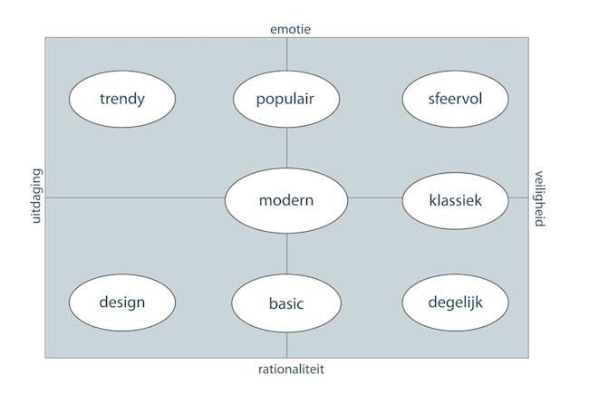 Stijlgroepen_model_